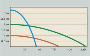 Förderhöhe Pumpe Berechnen : f rderh he und wassermenge bei teichpumpen mit der richtigen pumpe geld sparen gartenteich ~ Themetempest.com Abrechnung