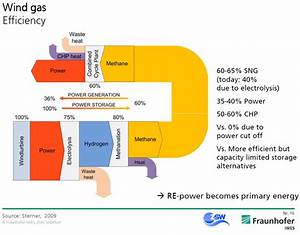 Energy Saving  Solar Panel Sankey Diagram