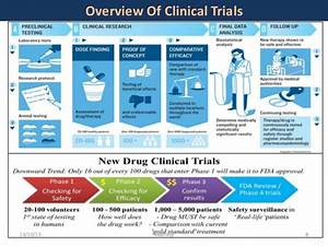 key concepts of clinical research clinical trial With how to get a job in clinical trials