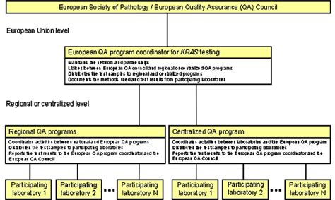 European Quality Assurance Association For Panels And Profiles by Proposed Framework For A European Quality Assurance Qa