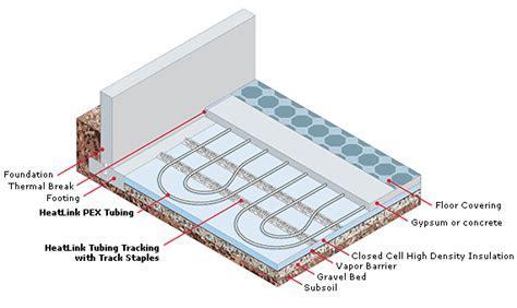 Wet Systems   HeatLink