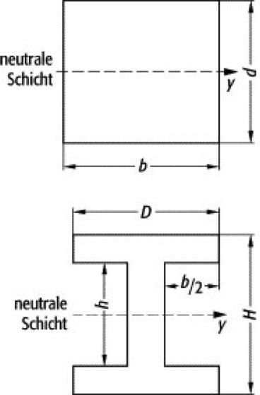 flaechentraegheitsmoment lexikon der physik
