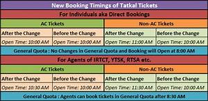Rail Tatkal Tickets Booking Timings Changed