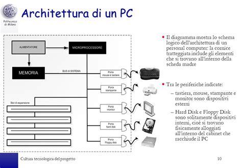 Il Personal Computer Architettura E Funzionamento Ppt
