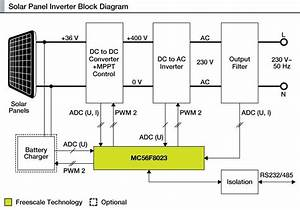 How To Make A Solar Inverter