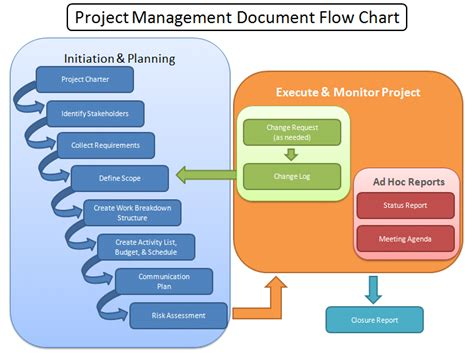construction project process template 43 new construction project management flow chart flowchart