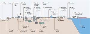 Sino Iron Project Facts