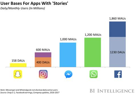 whatsapp now has its own stories business insider