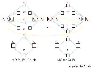build molecular orbitals chemistry libretexts
