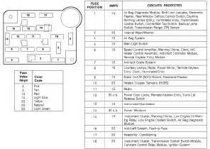 similiar mustang fuse panel diagram keywords mustang fuse box diagram pic2fly com mustang