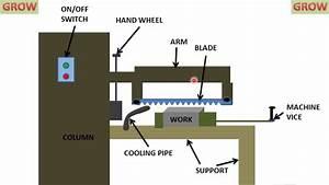 Power Hacksaw  Parts And Functions   U0939 U093f U0928 U094d U0926 U0940   Learn And