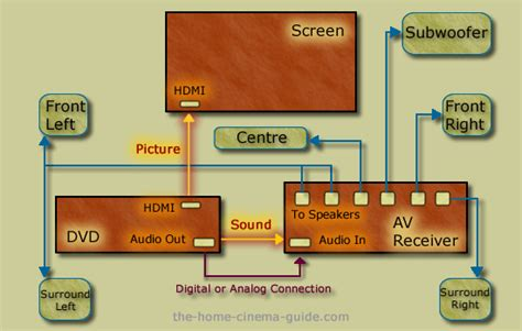 Installing Surround Sound Systems Home Theater