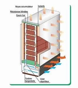 Radiateur Electrique A Accumulation : chauffage electrique a accumulation chauffage electrique ~ Dailycaller-alerts.com Idées de Décoration