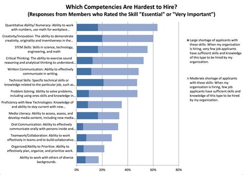 What Are Important Skills To List On A Resume by Which Skills Are Most Important On The And Which Skills Are In Supply
