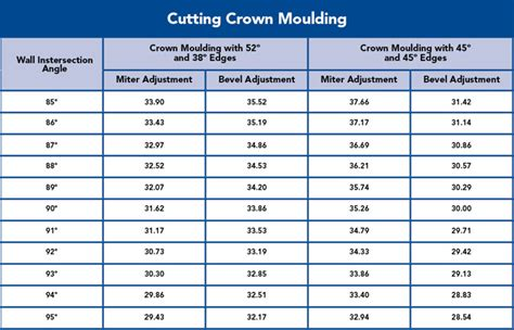 how to cut crown molding angles for kitchen cabinets how to cut crown molding flat 9891