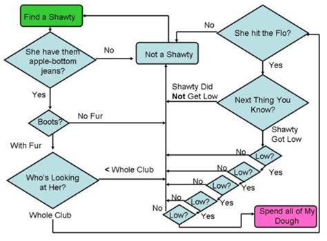 What Is The Most Epic Flowchart Ever Created? Line Graph Data Definition Worksheets Kindergarten Plotting Graphs Worksheet Ks3 Multiple Vb.net Example Plot With Fractions Broken Jquery Flot