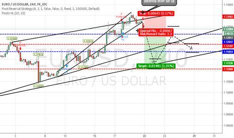 tradingview  stock charts  forex charts