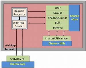 Extensible Scim User Schemas