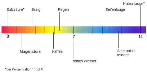 ph wert farben abbildung 1 ph skala mit beispielen
