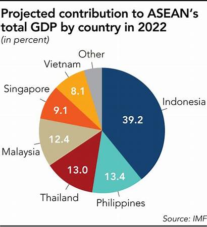 Economy Asia Thai Southeast Indonesia Asian Population