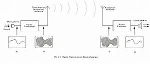 World Technical  Chapter 2 Principles Of Radio Transmission
