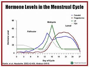Estradiol Level Chart Why Do I Get Depressed Sometimes During My Menstrual Cycle