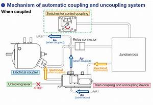 Automatic Train Coupling And Uncoupling System