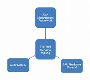 Anao Risk Management Policy And Framework 2019
