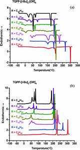 From Crystals To Columnar Liquid Crystal Phases  Molecular