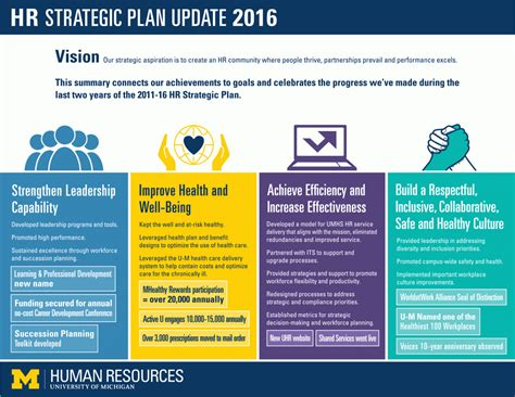 It Strategic Plan Template 3 Year by Uhr Strategic Plan