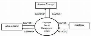 Project World  Employee Payroll Management System