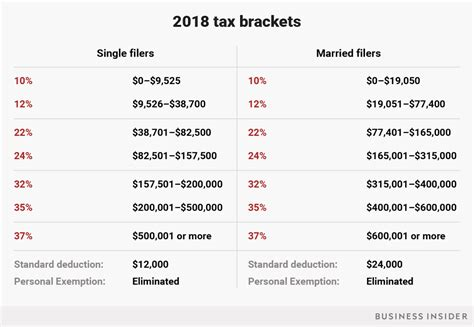 Here's A Look At What The New Income Tax Brackets Mean For