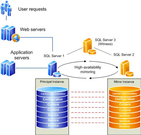 configure availability   sql server