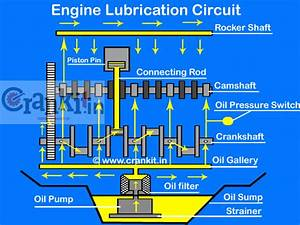 How Does The Engine Lubrication System Work  Know Here