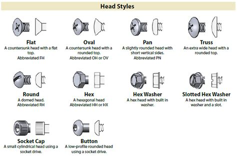 types of jeeps chart identification charts for different types of fasteners