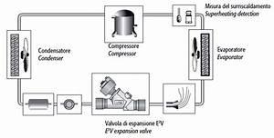 Industrial Electronic Expansion Valve E2v