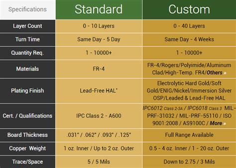 Standard Custom Spec Printed Circuit Boards Advanced
