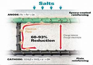 Diagram Of Corrosion Of Epoxycoated Reinforcing Steel With