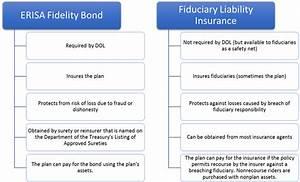 ERISA Fidelity Bond vs. Fiduciary Liability Insurance ...