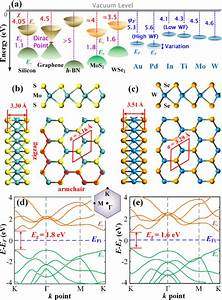 A  Band Diagrams Of Silicon  Some 2d Materials  And