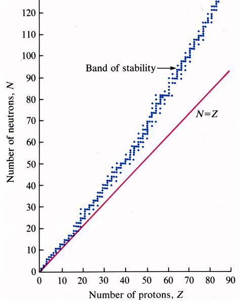 Proton Neutron Ratio by Opinions On Neutron Proton Ratio