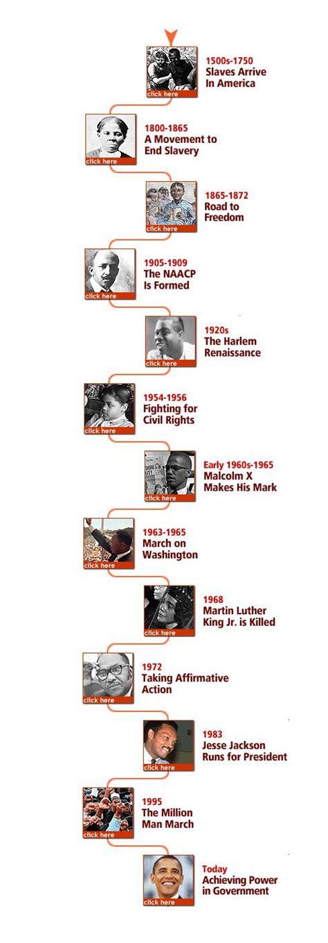 black history timeline    time  kids