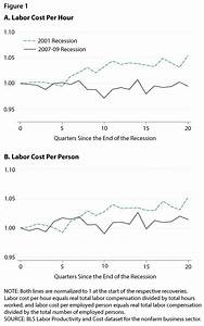 Have Labor Costs Slowed The Recovery | St. Louis Fed
