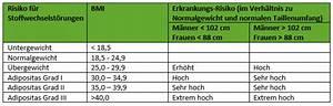 Bmi Kindern Berechnen Perzentile : durch dick und d nn was sie ber ihr k rpergewicht wissen sollten diabetesde deutsche ~ Themetempest.com Abrechnung