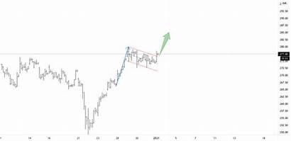 Breakout Flag Tradingview