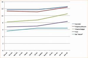 Comparatif Tarif Gaz : chauffage comparatif tarifs de l 39 nergie electricit gaz fuel demain ma maison ~ Maxctalentgroup.com Avis de Voitures