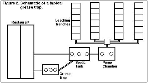 Restaurant Grease Trap Diagram   Wiring Diagram