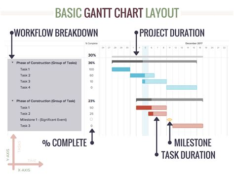 Project Schedule Template Residential Construction Project Schedule Template