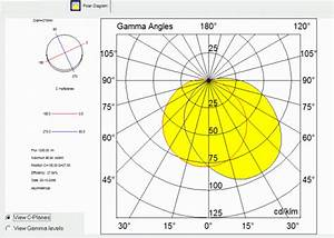 Viewing Photometric Files To Show Curves Solids Standards Etc