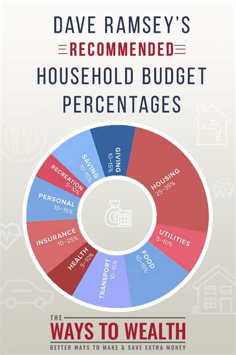 budget worksheet percentages kvsrodehradunorg